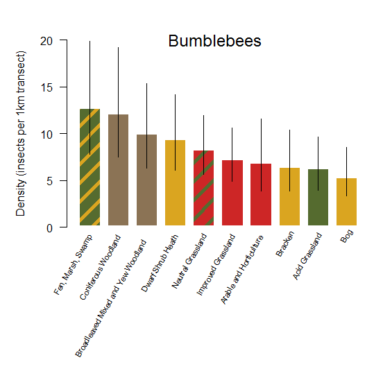 Bar chart of bumblebee density estimates across broad habitat types