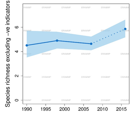Graph showing species richness, excluding negative indicators, of heath over time from 1990 to 2015